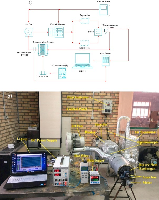 Experimental Analysis Of A Rotary Heat Exchanger For Waste. Download Highres 786kb. Wiring. Gear Dryer Wiring Diagram At Scoala.co
