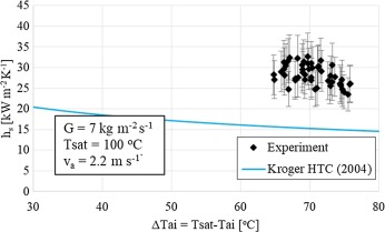 Heat transfer and flow regimes in large flattened-tube steam