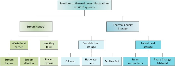Thermal power fluctuations in waste heat to power systems