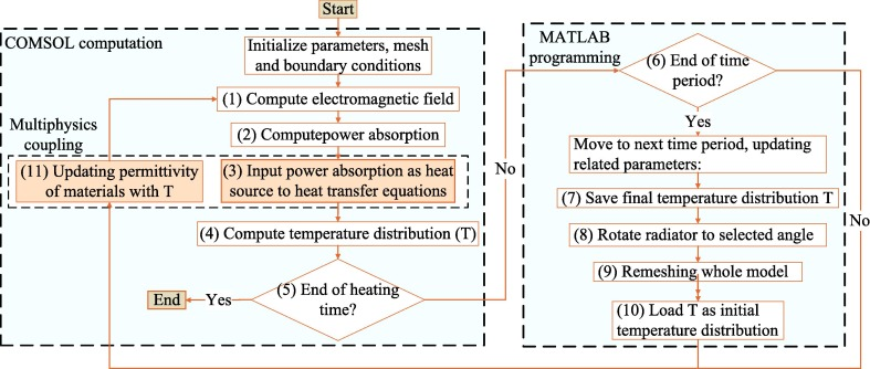 A rotary radiation structure for microwave heating uniformity