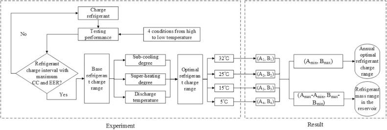 azeotropic refrigerant - Hizir kaptanband co