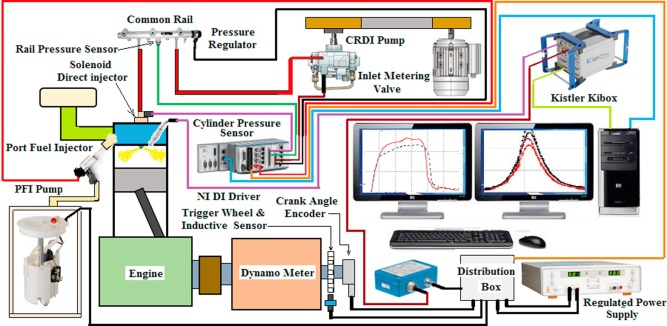 Experimental optimization of reactivity controlled
