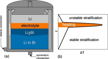Electromagnetically driven convection suitable for mass transfer