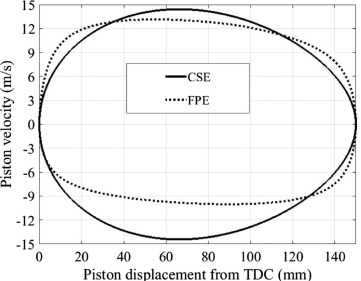 A study and comparison of frictional losses in free-piston engine