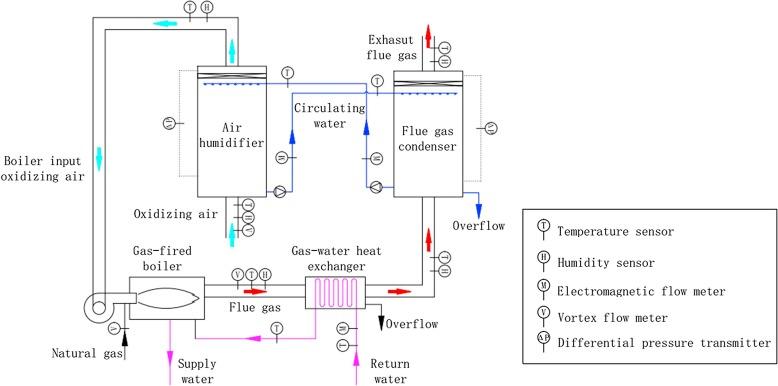 Experimental investigation on vapor-pump equipped gas boiler for ...