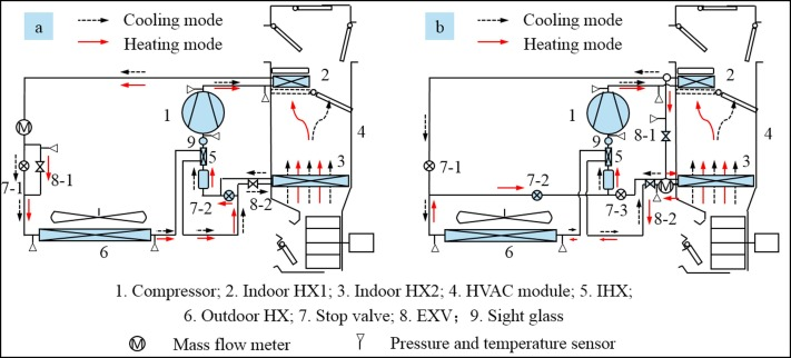 Heating performance evaluation of a CO2 heat pump system for ... on