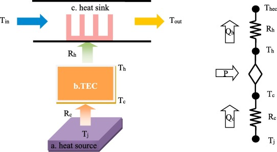 Thermoelectric Cooling Technology Applied In The Field Of Electronic Devices Updated Review On The Parametric Investigations And Model Developments Sciencedirect