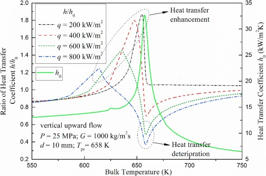 A review on recent heat transfer studies to supercritical pressure