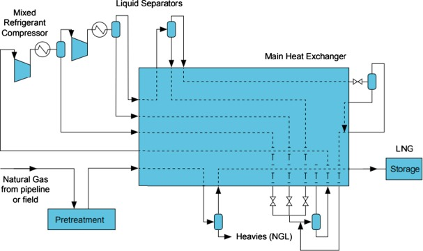 Cryogenic Heat Exchangers For Process Cooling And Renewable Energy Storage A Review Sciencedirect