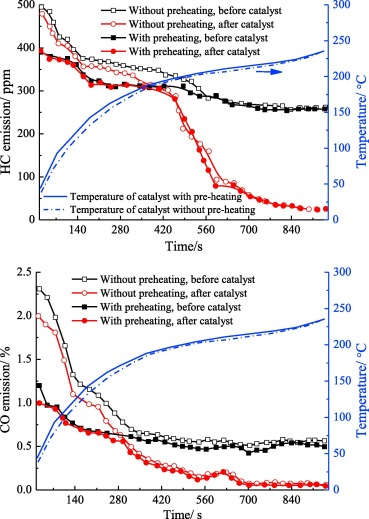 Review of thermal management of catalytic converters to decrease