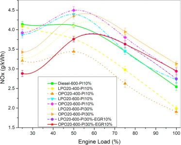 A comparative assessment on Common Rail Direct Injection