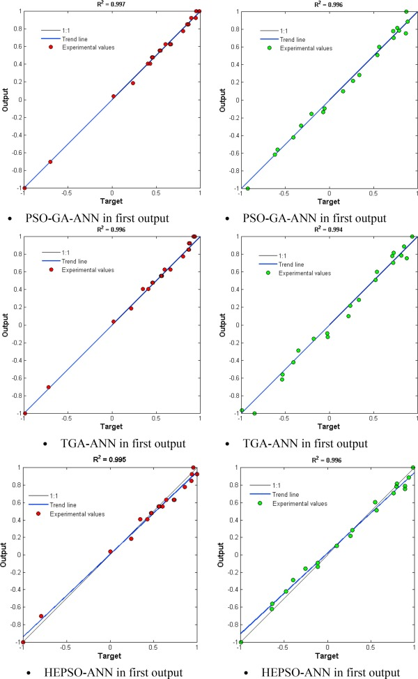 Using PSO-GA algorithm for training artificial neural network to
