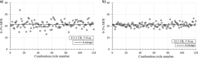 Effect of Compression Ratio on the Performance and Emission