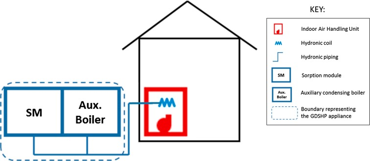 Study of optimal sizing for residential sorption heat pump