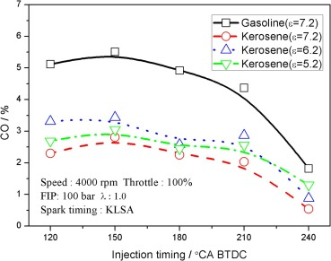 Effects of injection timing and compression ratio on the