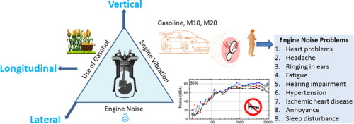 Experimental investigations of noise and vibration