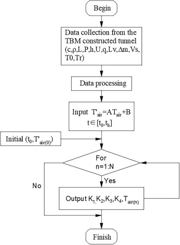Thermal analysis and air temperature prediction in TBM