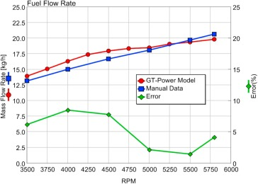 Performance prediction of aircraft gasoline turbocharged