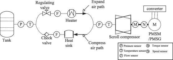 hybrid modeling and efficiency analysis of the scroll compressor used in  micro compressed air energy storage system - sciencedirect