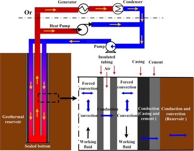 Performance Analysis of a Downhole Coaxial Heat Exchanger
