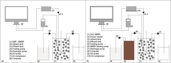Process performance optimization and mathematical modelling