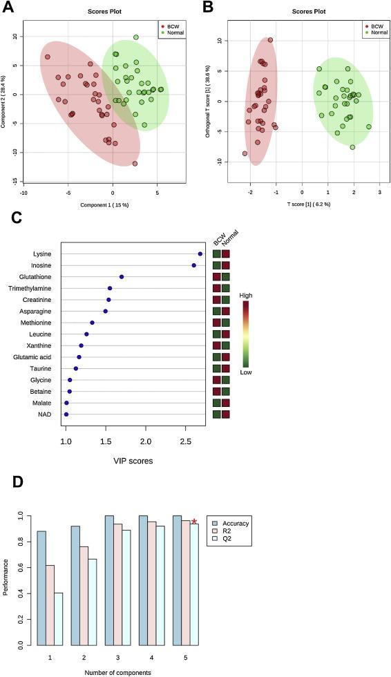 Advanced understanding of genetic risk and metabolite