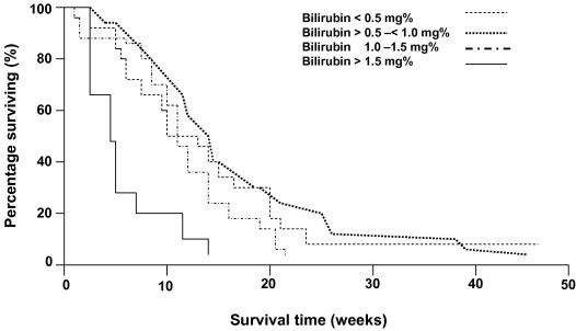 Correlation Between Basal Bilirubin Levels And Survival In Advanced Colorectal Carcinoma Treated With Cpt 11 Based Chemotherapy A Study Of The Gruppo Oncologico Italia Meridionale G O I M Sciencedirect