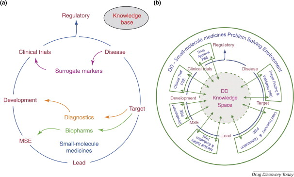 The Promise Of A Virtual Lab In Drug Discovery ScienceDirect