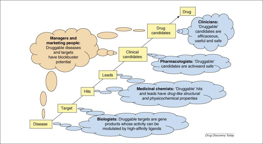 Drug likeness test tools