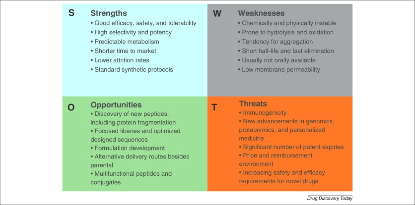 Peptide therapeutics: current status and future directions