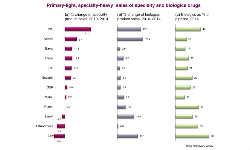 revenue drivers for pharmaceutical industry