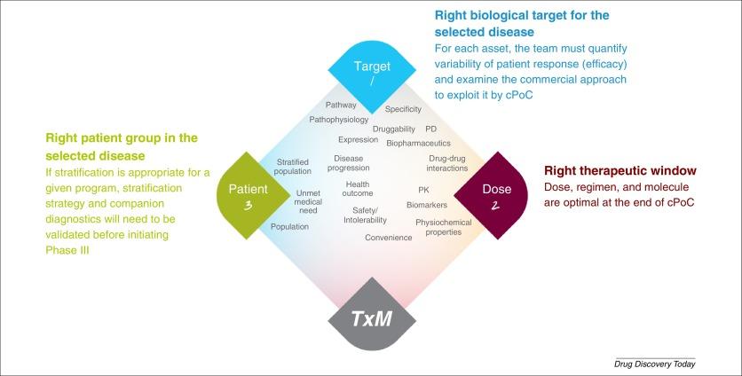 Translational Medicine Guide transforms drug development