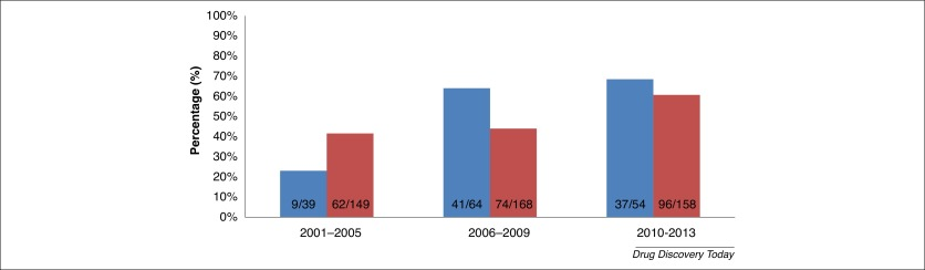 Marketing authorisation of orphan medicines in Europe from 2000 to