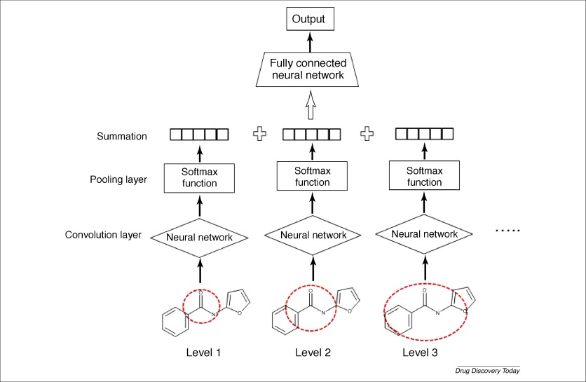 The rise of deep learning in drug discovery - ScienceDirect