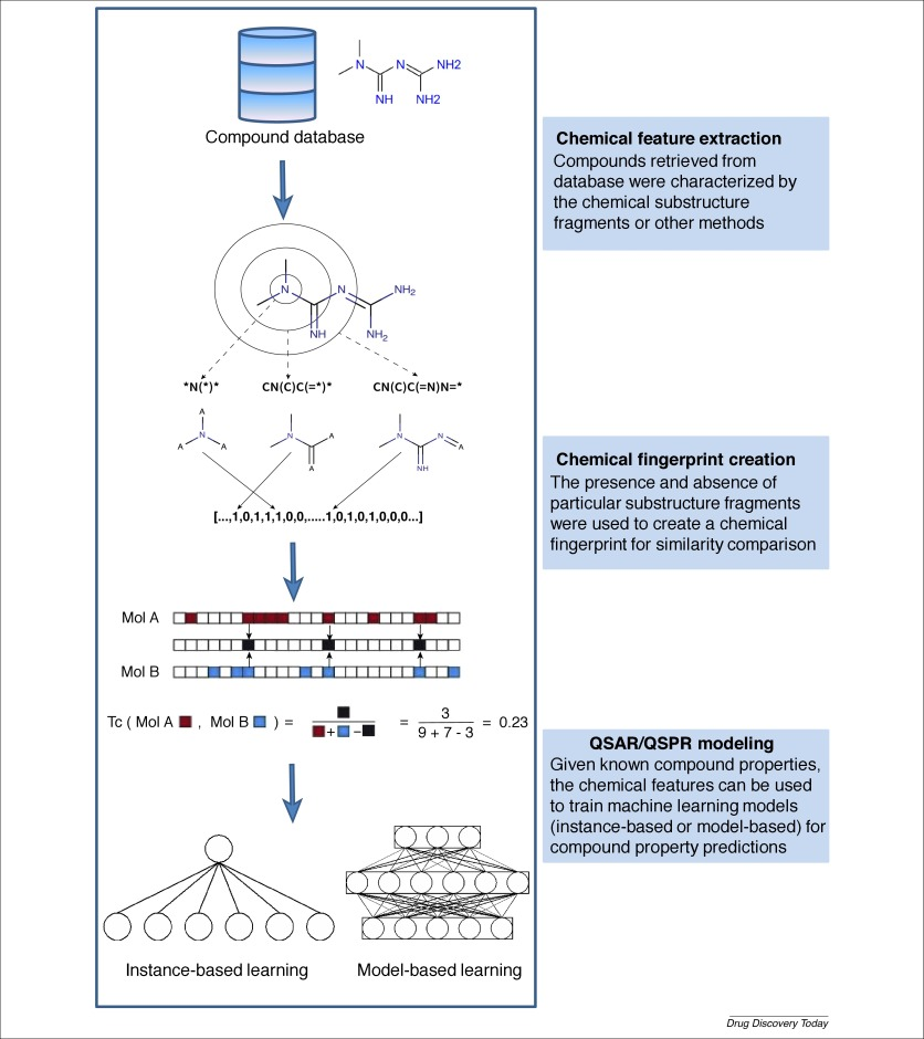 Machine learning in chemoinformatics and drug discovery - ScienceDirect
