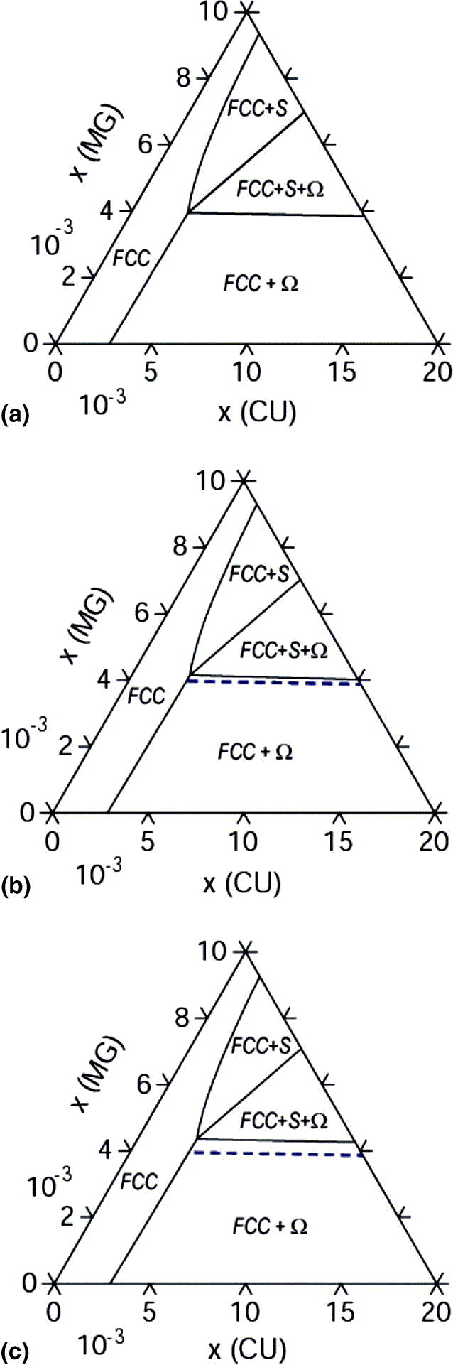 Trace element effects on precipitation in alcumgag si alloys calculated phase diagrams isothermal sections at the al rich corner at 600 k for a alcumg b alcumg0005si and c alcumg0005ag the dotted pooptronica