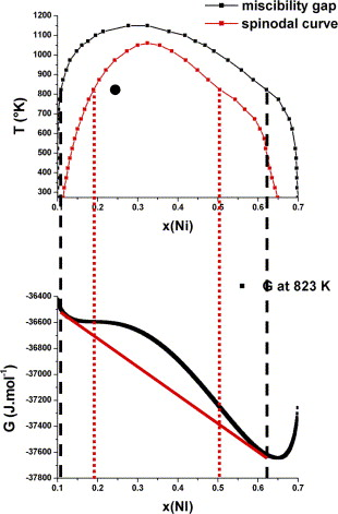 Phase Transformations In A Cocuni Alloy Sciencedirect