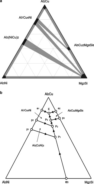 Constituent Phase Diagrams Of The Alcufemgnisi System And Their