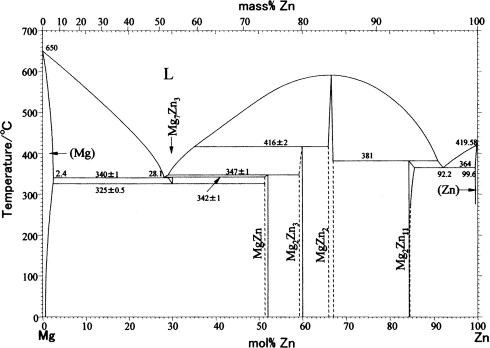 Thermodynamics of the formation of magnesiumzinc intermetallic phase diagram of the mgzn binary system 21 ccuart Choice Image