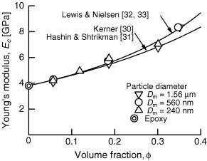 Fracture toughness of nano- and micro-spherical silica