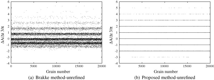 A more accurate two-dimensional grain growth algorithm - ScienceDirect