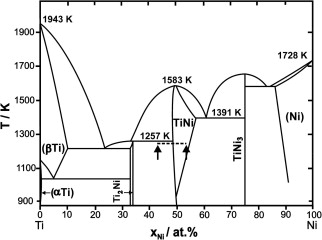 Influence Of Ni On Martensitic Phase Transformations In Niti Shape