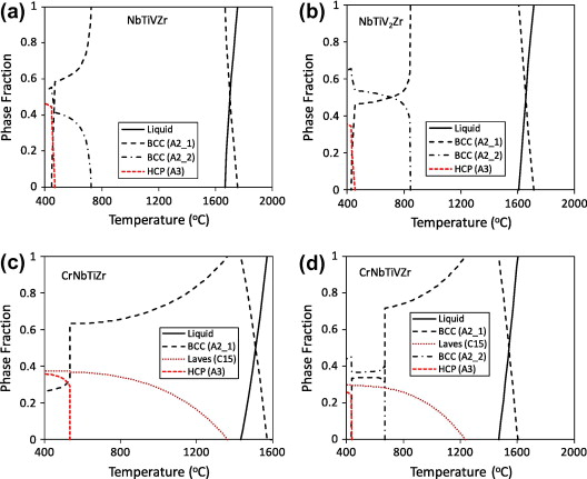 Low Density Refractory Multi Principal Element Alloys Of The Crnb