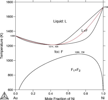 Phase field modeling of coring during solidification of auni alloy appendix e auni kinetic data ccuart Choice Image