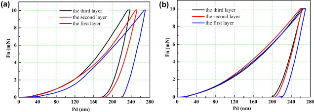 Evaluation of defect density microstructure residual stress loadingunloading curves of a dmd aisi 4340 steel and b ccuart Choice Image