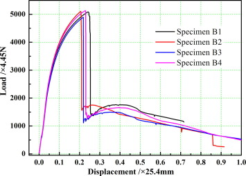 Evaluation of defect density microstructure residual stress loaddisplacement curves of the stress relieved dmd aisi 4340 steel during bend ccuart Choice Image