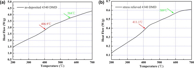 Evaluation of defect density microstructure residual stress dsc curves for a as deposited and b stress relieved ccuart Choice Image