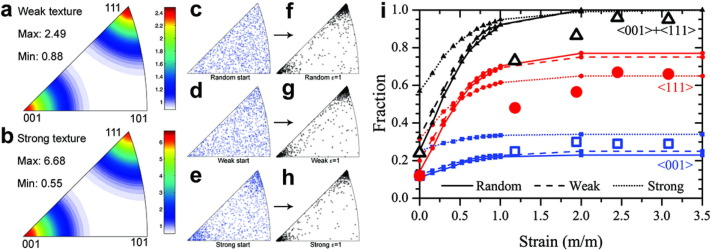 Deformation and texture evolution of OFHC copper during dynamic
