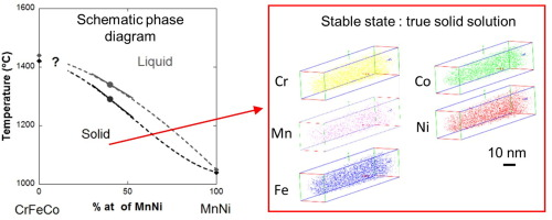 Insights into the phase diagram of the crmnfeconi high entropy alloy graphical abstract ccuart Choice Image