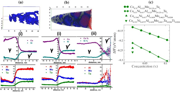 A new class of high strength high temperature Cobalt based γ–γ′ Co
